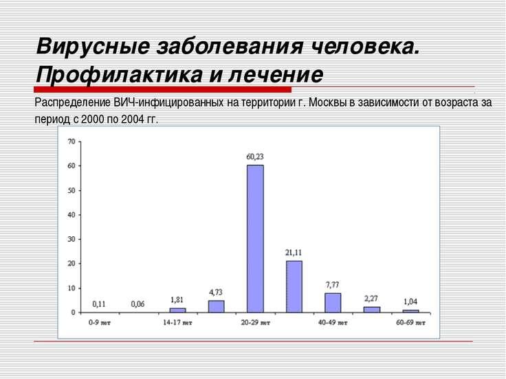 Распределение ВИЧ-инфицированных на территории г. Москвы в зависимости от воз...