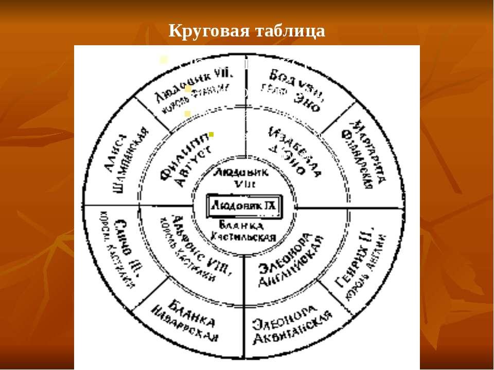 Круговая таблица