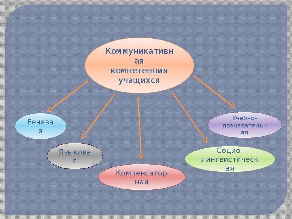 Коммуникативная компетенция учащихся Компенсаторная Языковая Речевая Социо-ли...