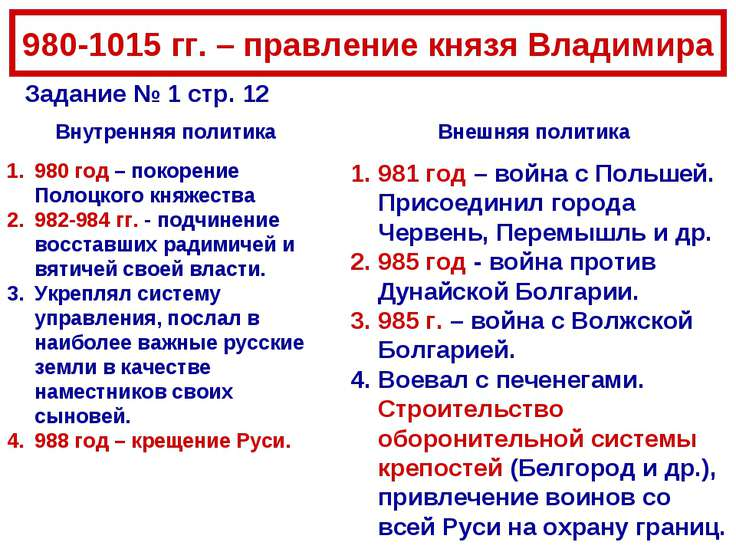 980-1015 гг. – правление князя Владимира 980 год – покорение Полоцкого княжес...