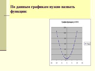 По данным графикам нужно назвать функции:
