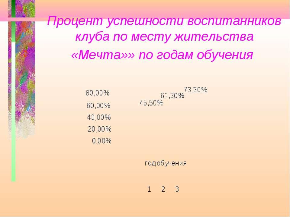 Процент успешности воспитанников клуба по месту жительства «Мечта»» по годам ...