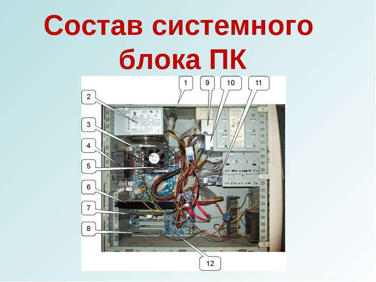 Состав системного блока ПК