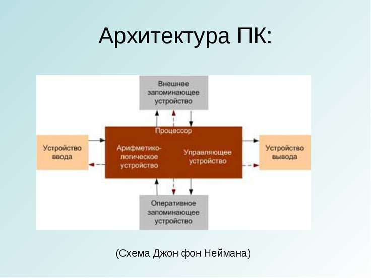 Архитектура ПК: (Схема Джон фон Неймана)