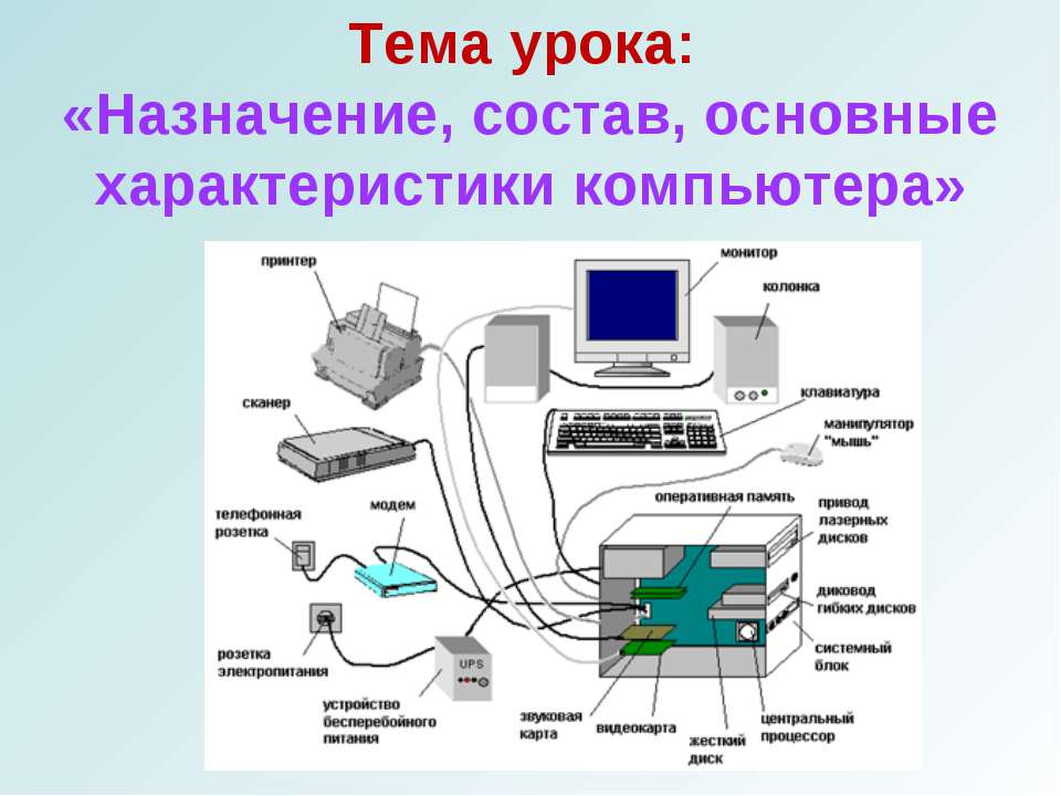 Тема урока: «Назначение, состав, основные характеристики компьютера»