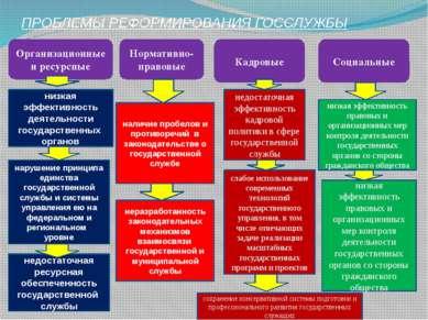 ПРОБЛЕМЫ РЕФОРМИРОВАНИЯ ГОССЛУЖБЫ Организационные и ресурсные Нормативно-прав...