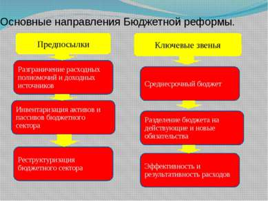 Основные направления Бюджетной реформы. Предпосылки Ключевые звенья Разгранич...