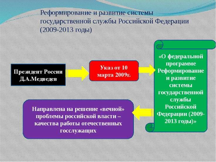 Реформирование и развитие системы государственной службы Российской Федерации...