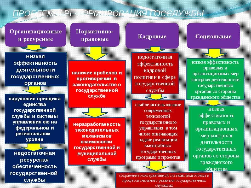 ключевые проблемы реформирования государственной службы в россии курсовая годах