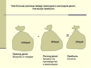 1000руб 800руб 200руб - = Приход денег Выручка от продаж Расход денег Затраты...