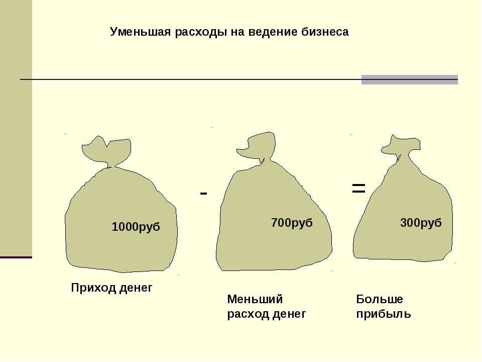 1000руб 700руб 300руб - = Приход денег Меньший расход денег Больше прибыль Ум...