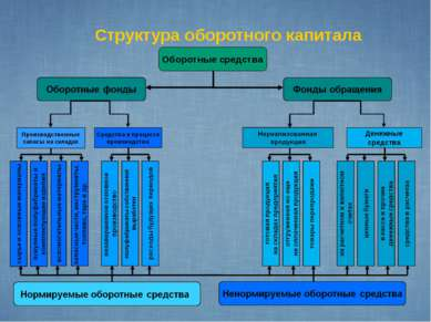 Структура оборотного капитала Оборотные средства Производственные запасы на с...