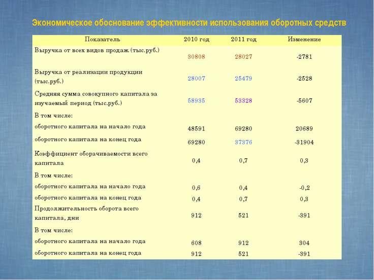 Экономическое обоснование эффективности использования оборотных средств Показ...