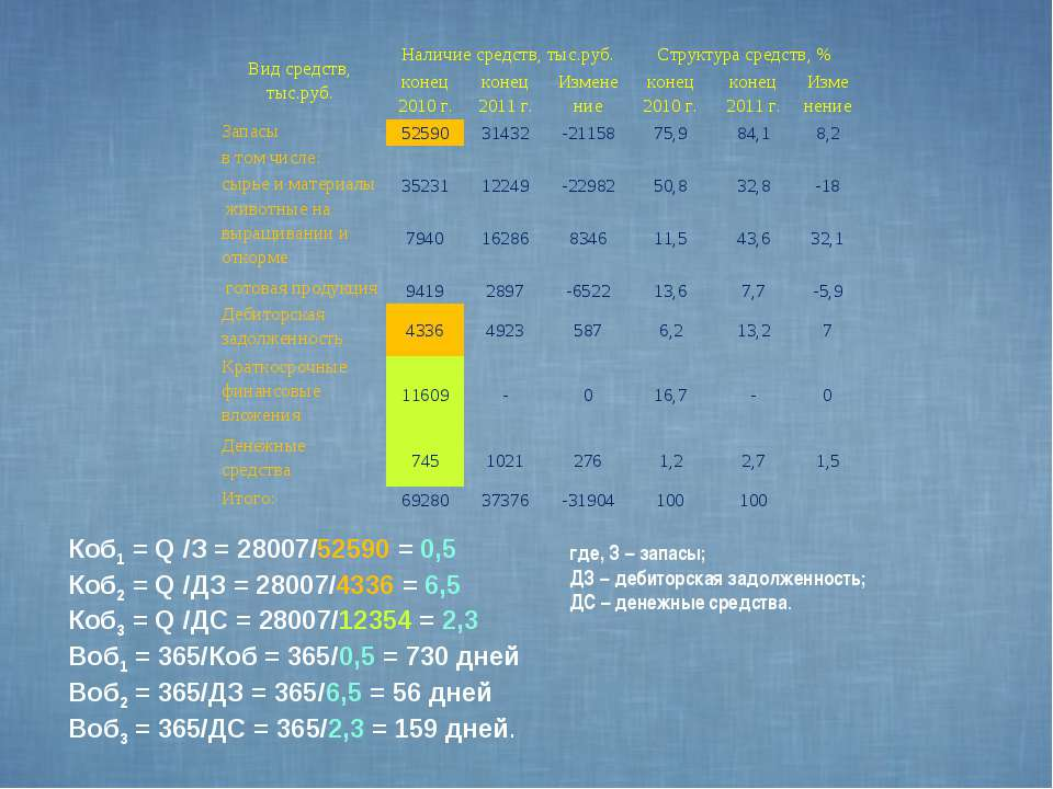 Коб1 = Q /З = 28007/52590 = 0,5 Коб2 = Q /ДЗ = 28007/4336 = 6,5 Коб3 = Q /ДС ...