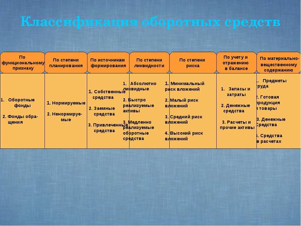 Классификация оборотных средств Предметы труда 2. Готовая продукция и товары ...