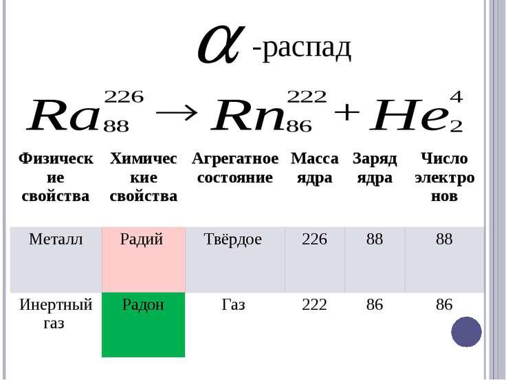-распад Физические свойства Химические свойства Агрегатное состояние Масса яд...