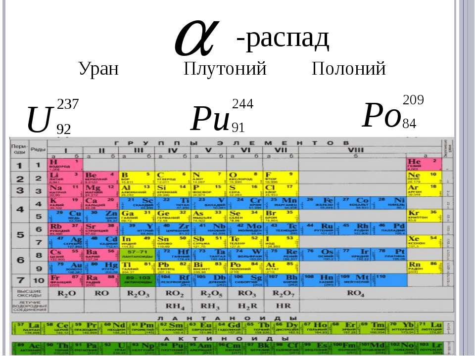-распад Уран Плутоний Полоний