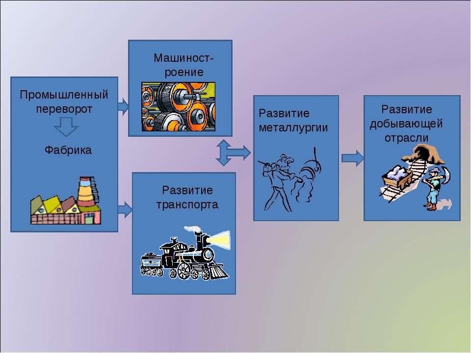 Развитие металлургии Машиност-роение Развитие добывающей отрасли Развитие тра...