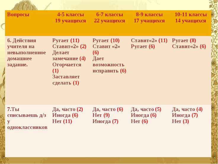Вопросы 4-5 классы 19 учащихся 6-7 классы 22 учащихся 8-9 классы 17 учащихся ...