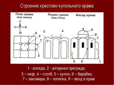 Строение крестово-купольного храма 1 - апсида, 2 - алтарная преграда, 3 – неф...