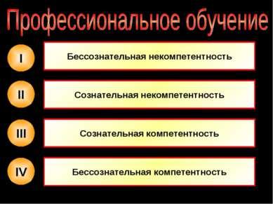 IV III II I Бессознательная некомпетентность Сознательная некомпетентность Со...