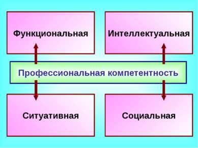 Профессиональная компетентность Функциональная Интеллектуальная Ситуативная С...