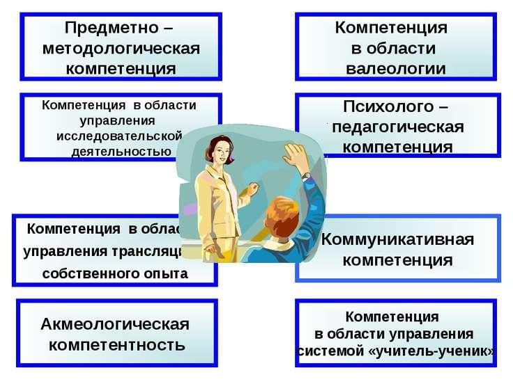 Компетенция в области управления исследовательской деятельностью Психолого – ...