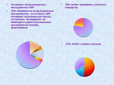 Не играют на музыкальных инструментах 65% 35% занимаются на музыкальных инстр...