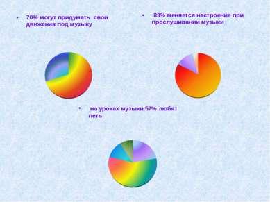70% могут придумать свои движения под музыку 83% меняется настроение при прос...