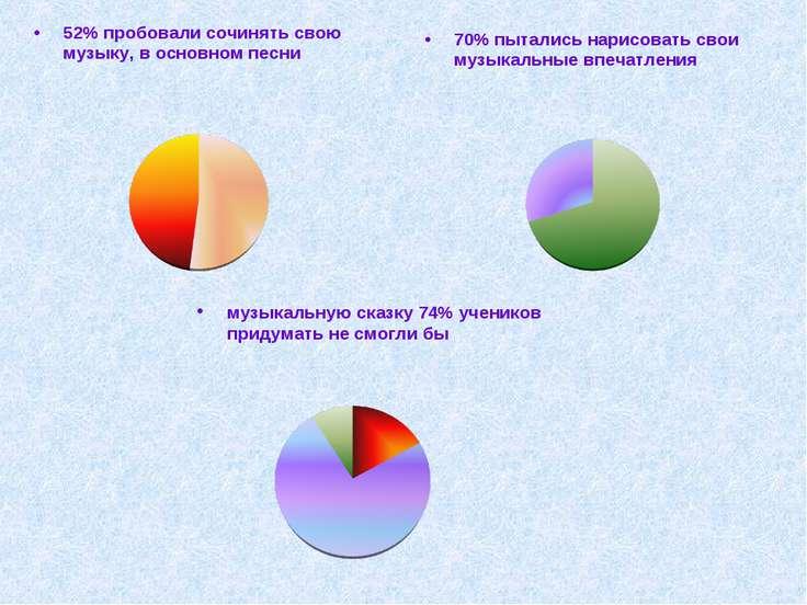 52% пробовали сочинять свою музыку, в основном песни 70% пытались нарисовать ...