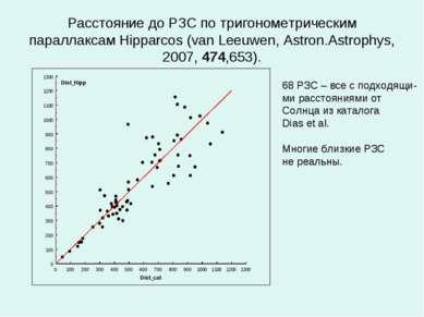 Расстояние до РЗС по тригонометрическим параллаксам Hipparcos (van Leeuwen, A...