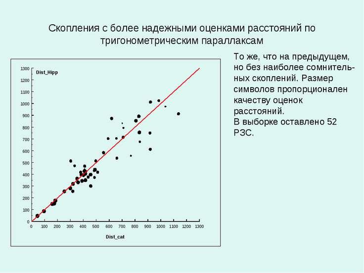 Скопления с более надежными оценками расстояний по тригонометрическим паралла...