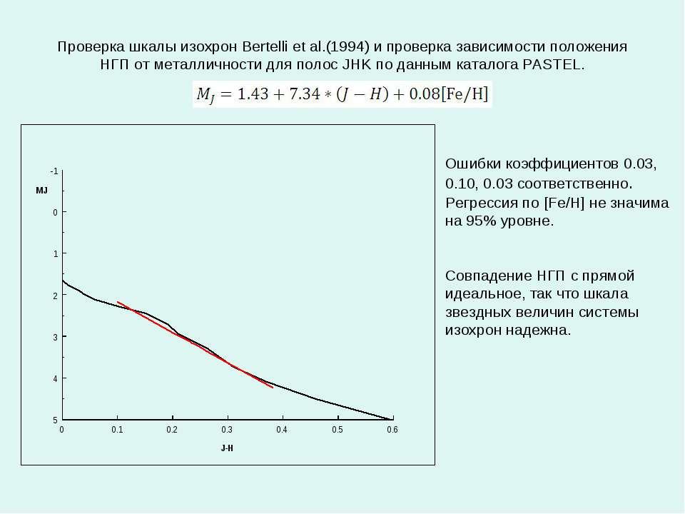 Проверка шкалы изохрон Bertelli et al.(1994) и проверка зависимости положения...