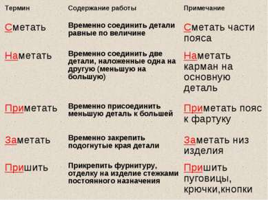Термин Содержание работы Примечание Сметать Временно соединить детали равные ...