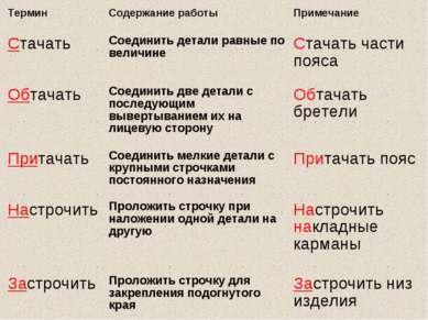 Термин Содержание работы Примечание Стачать Соединить детали равные по величи...