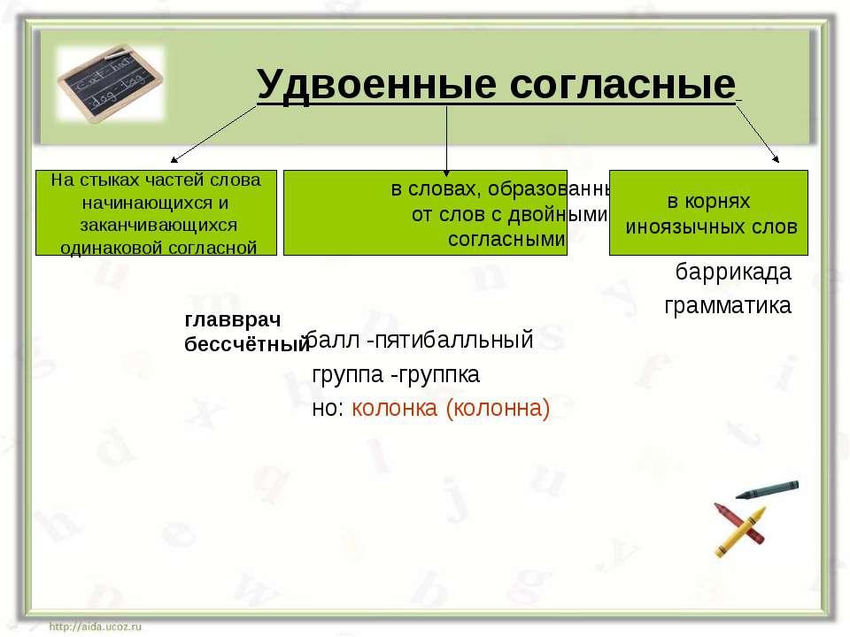 баррикада грамматика балл -пятибалльный группа -группка но: колонка (колонна)...