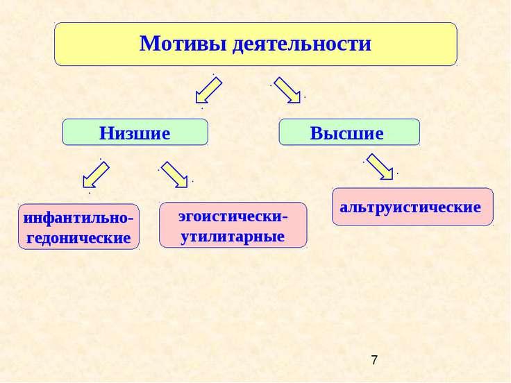 Мотивы деятельности Низшие Высшие альтруистические инфантильно-гедонические э...