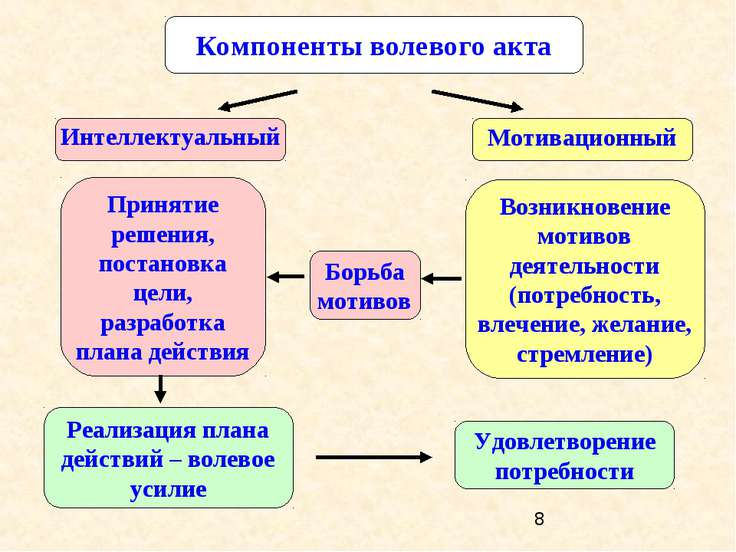 Компоненты волевого акта Интеллектуальный Мотивационный Возникновение мотивов...