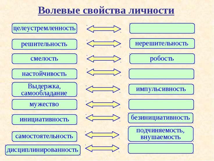 Волевые свойства личности целеустремленность решительность нерешительность см...