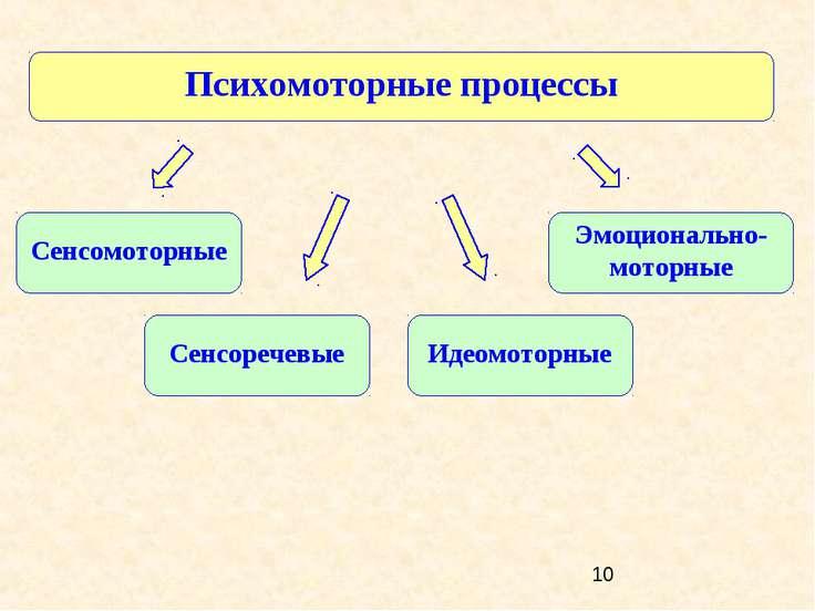 Психомоторные процессы Эмоционально-моторные Сенсомоторные Сенсоречевые Идеом...