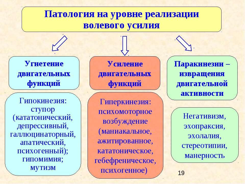 Патология на уровне реализации волевого усилия Угнетение двигательных функций...