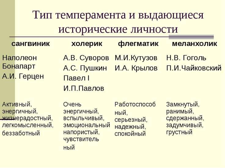 Тип темперамента и выдающиеся исторические личности сангвиник холерик флегмат...