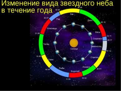 Изменение вида звездного неба в течение года