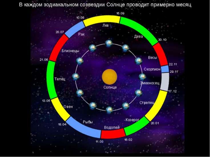 В каждом зодиакальном созвездии Солнце проводит примерно месяц