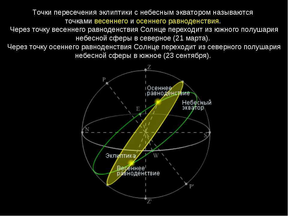 Точки пересечения эклиптики с небесным экватором называются точками весеннего...