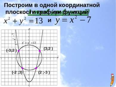 I способ (графический) Построим в одной координатной плоскости графики функци...