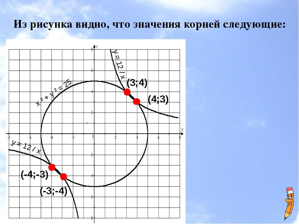 Из рисунка видно, что значения корней следующие: . х ² + у ² = 25 у = 12 / х ...