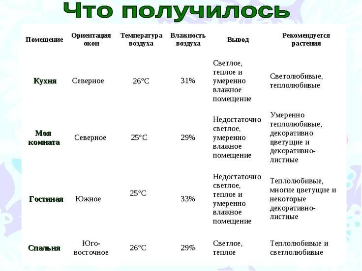 Помещение Ориентация окон Температура воздуха Влажность воздуха Вывод Рекомен...