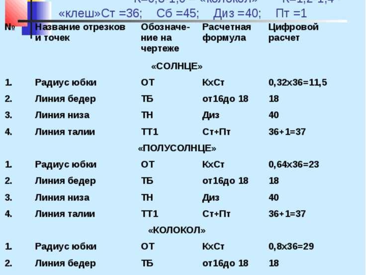 Инструкционная карта Построение чертежа конических юбок м 1:4 К – коэффициент...