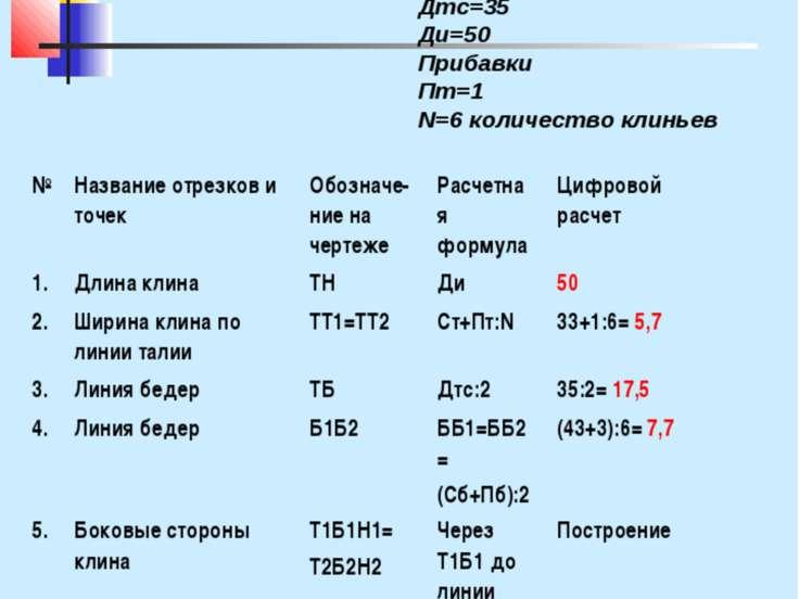 Инструкционная карта Построение чертежа клиньевых юбок М 1:4 Мерки: Ст=33 Сб=...